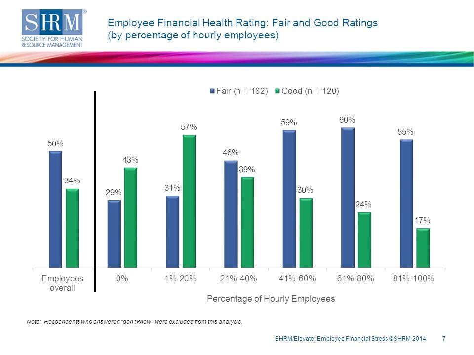 Demographics: Organization Sector SHRM/Elevate: Employee Financial Stress ©SHRM 201428 Note: n = 391.