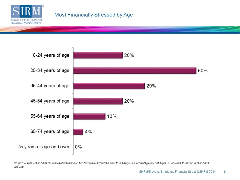 Most Financially Stressed by Age SHRM/Elevate: Employee Financial Stress ©SHRM 20148 Note: n = 409.