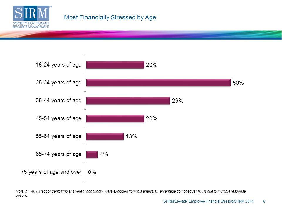 Demographics: Organization Staff Size SHRM/Elevate: Employee Financial Stress ©SHRM 2014 29 Note: n = 388.