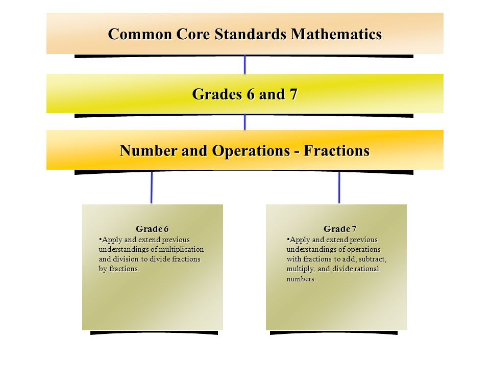 Grades 6 and 7 Number and Operations - Fractions Common Core Standards Mathematics Grade 6 Apply and extend previous understandings of multiplication and division to divide fractions by fractions.