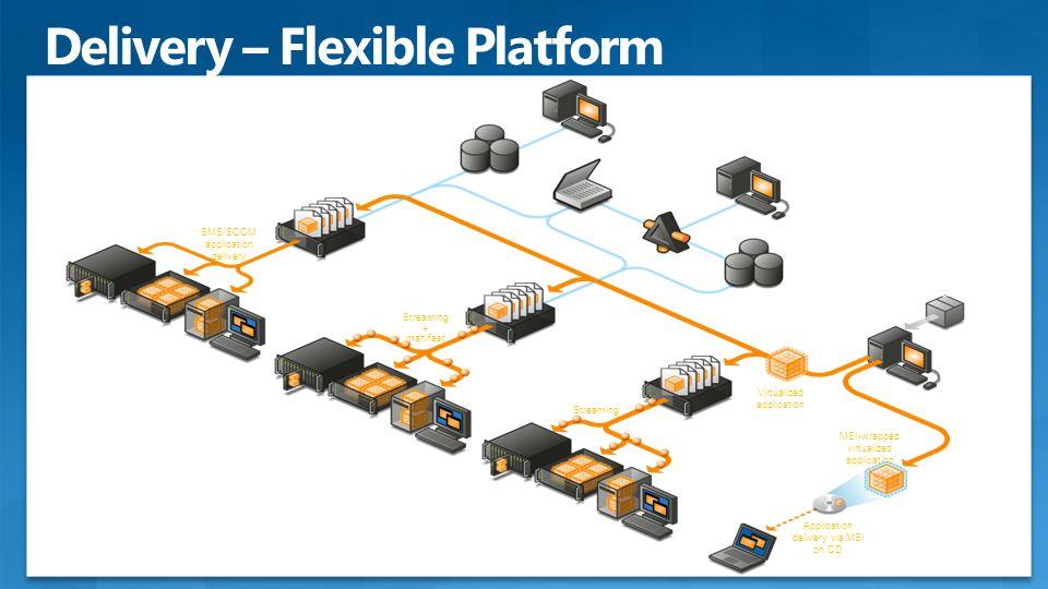 Microsoft Application Virtualization Clients VECD Terminal server Desktop Microsoft Application Virtualization Clients VECD Terminal server Desktop Mi