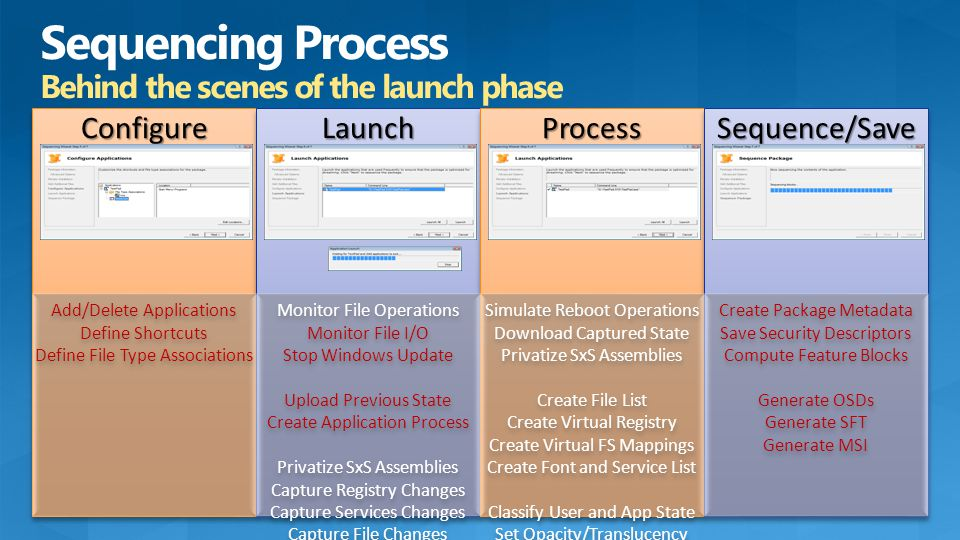 ConfigureConfigureLaunchLaunchProcessProcessSequence/SaveSequence/Save Add/Delete Applications Define Shortcuts Define File Type Associations Add/Dele