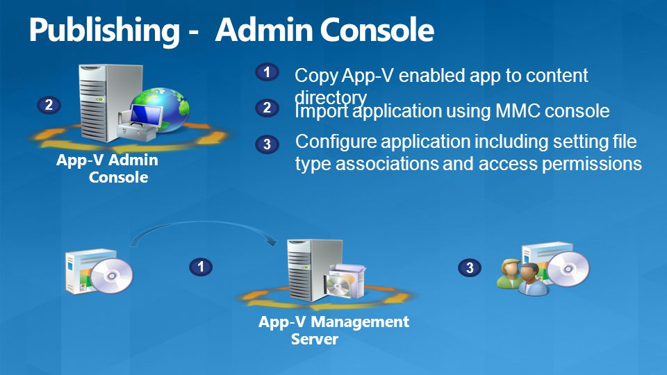 1 Copy App-V enabled app to content directory 2 Import application using MMC console 3 Configure application including setting file type associations