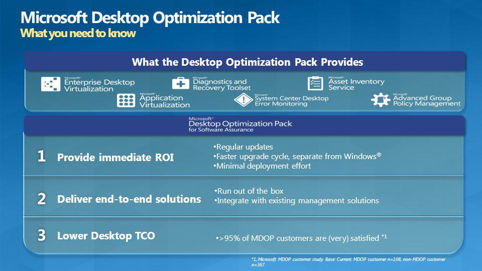 What the Desktop Optimization Pack Provides 1 Deliver end-to-end solutions 2 3 Provide immediate ROI Lower Desktop TCO Regular updates Faster upgrade