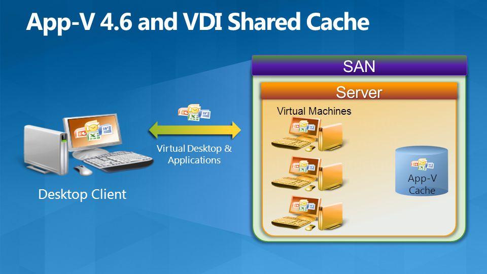 Copy explaining the situation and details of the architecture SAN Server Virtual Machines App-V Cache Desktop Client Virtual Desktop & Applications