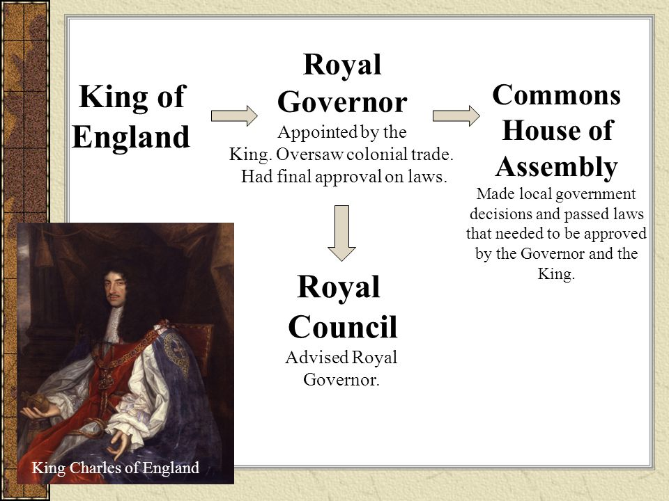 King of England Royal Governor Appointed by the King.