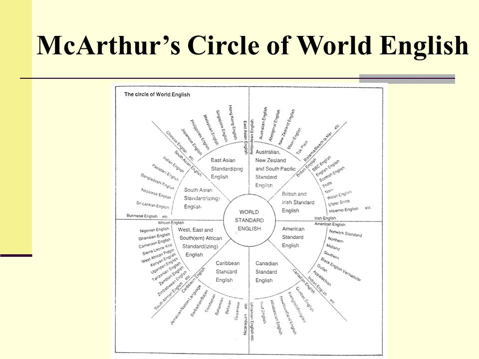Image result for McArthur's Model on 'Circle of Englishes'
