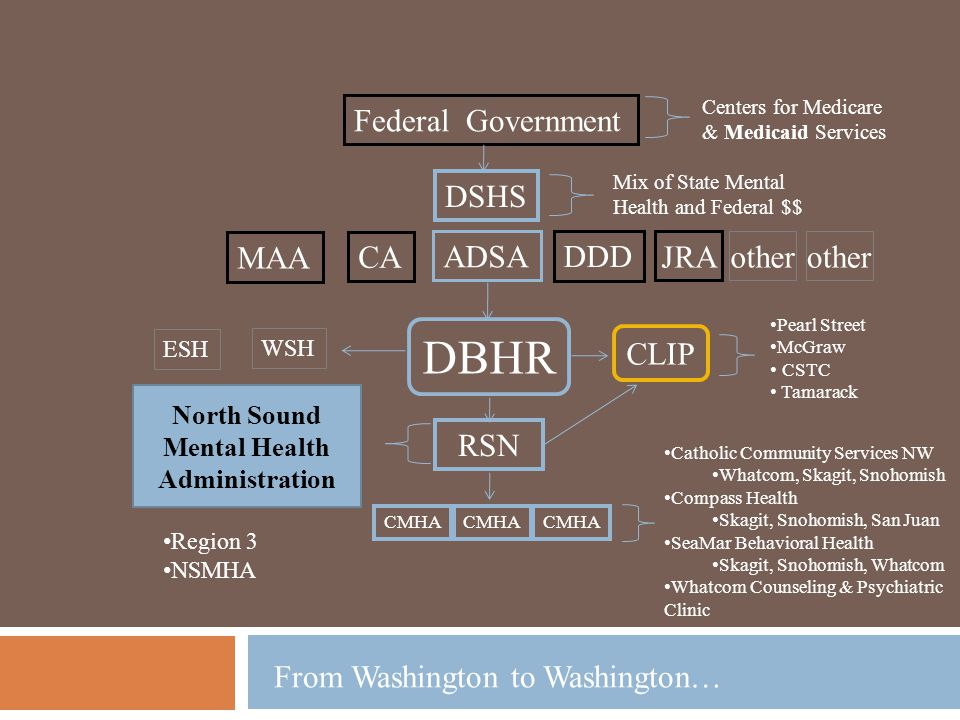 Federal Government DSHS DBHR ESH WSH RSN CMHA CLIP MAA ADSA DDD CA JRA other Centers for Medicare & Medicaid Services Mix of State Mental Health and Federal $$ Pearl Street McGraw CSTC Tamarack Catholic Community Services NW Whatcom, Skagit, Snohomish Compass Health Skagit, Snohomish, San Juan SeaMar Behavioral Health Skagit, Snohomish, Whatcom Whatcom Counseling & Psychiatric Clinic North Sound Mental Health Administration Region 3 NSMHA From Washington to Washington…