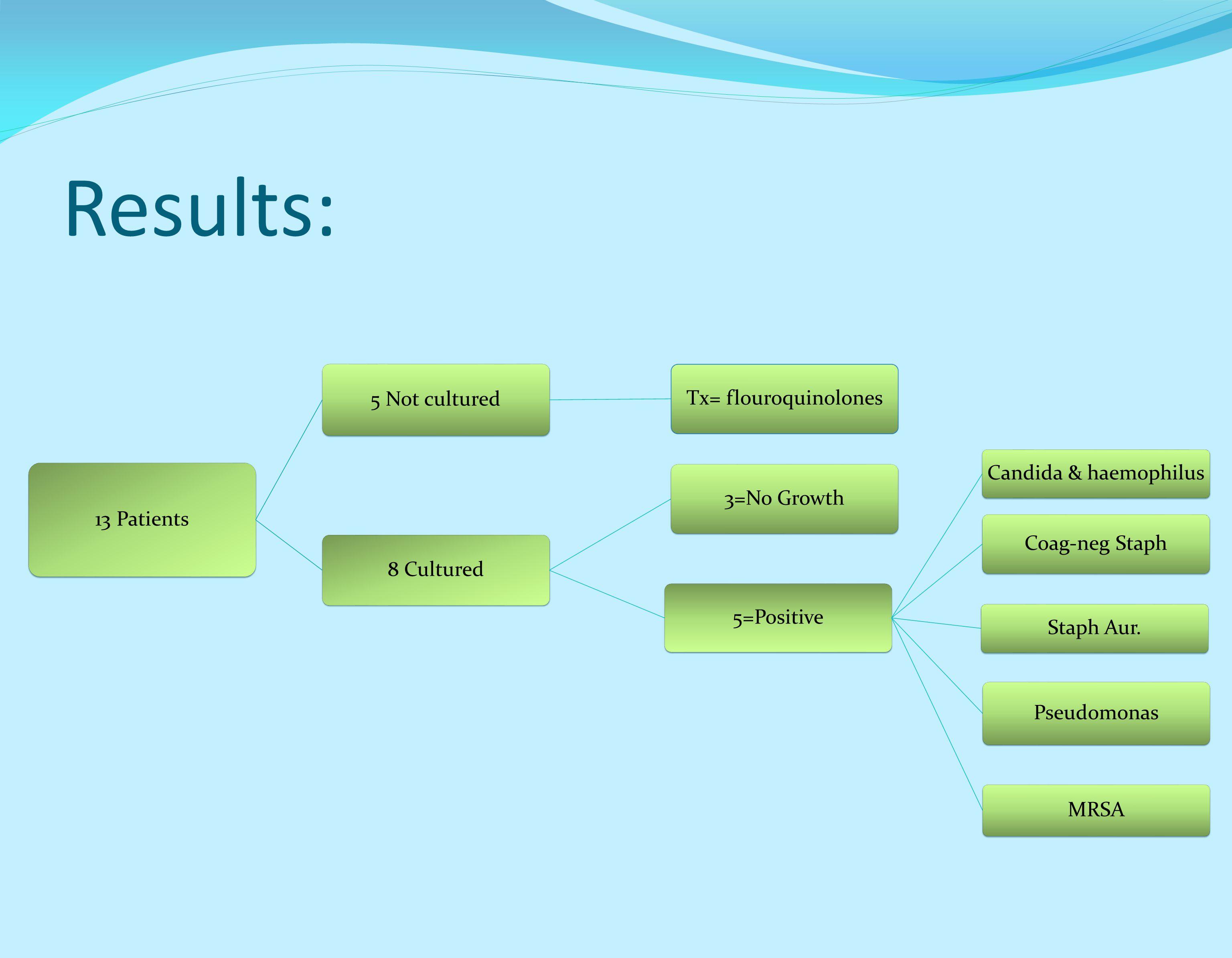 Results: 13 Patients 5 Not cultured Tx= flouroquinolones 8 Cultured 3=No Growth 5=Positive Candida & haemophilus Coag-neg Staph Staph Aur. Pseudomonas