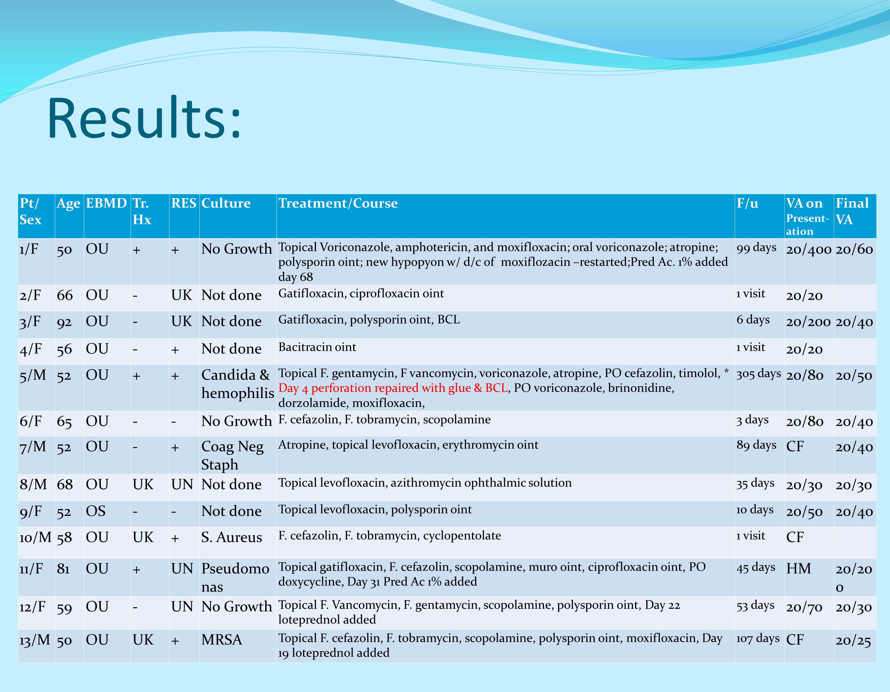 Results: Pt/ Sex AgeEBMDTr. Hx RESCultureTreatment/CourseF/uVA on Present- ation Final VA 1/F50OU++No Growth Topical Voriconazole, amphotericin, and m