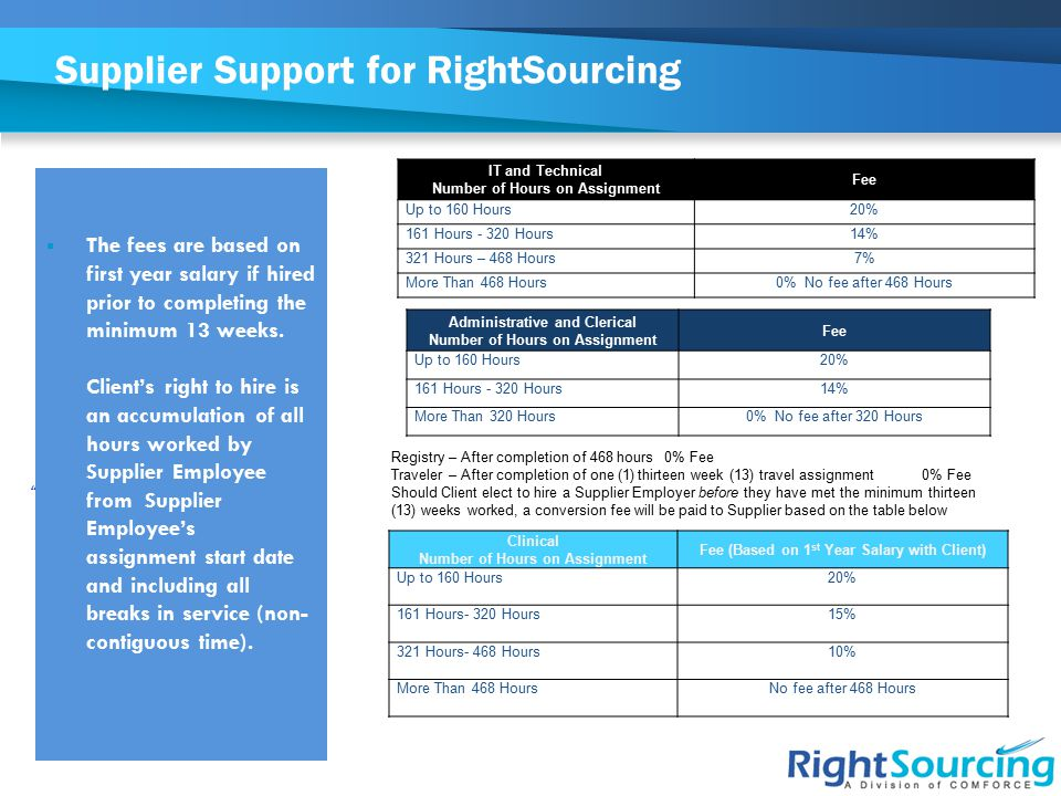 "Supplier Support for RightSourcing ""  The fees are based on first year salary if hired prior to completing the minimum 13 weeks. Client's right to hi"