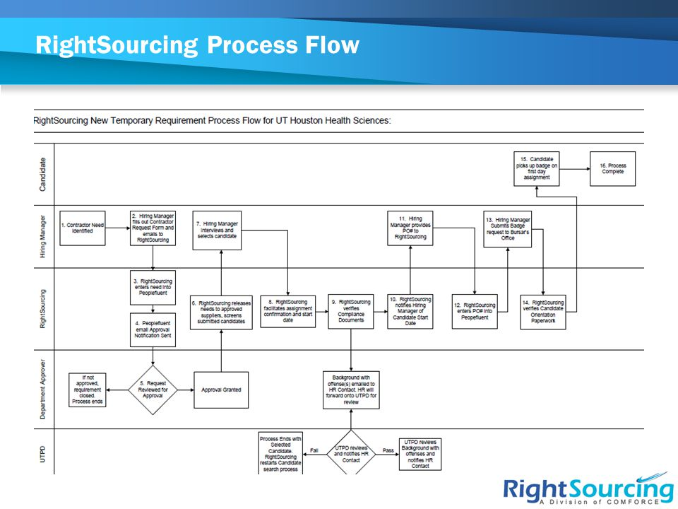 Additional Services from RightSourcing  Credential Tracking Services (CTS) – RightSourcing provides audit & management of credentialing for outsourced employee populations or internal staff  Payroll Services – RightSourcing offers payroll services at significant savings over traditional recruited staff  Independent Consultants/1099 – screening of 1099 consultants to ensure compliance with IRS requirements and risk assessment review for existing 1099 staff