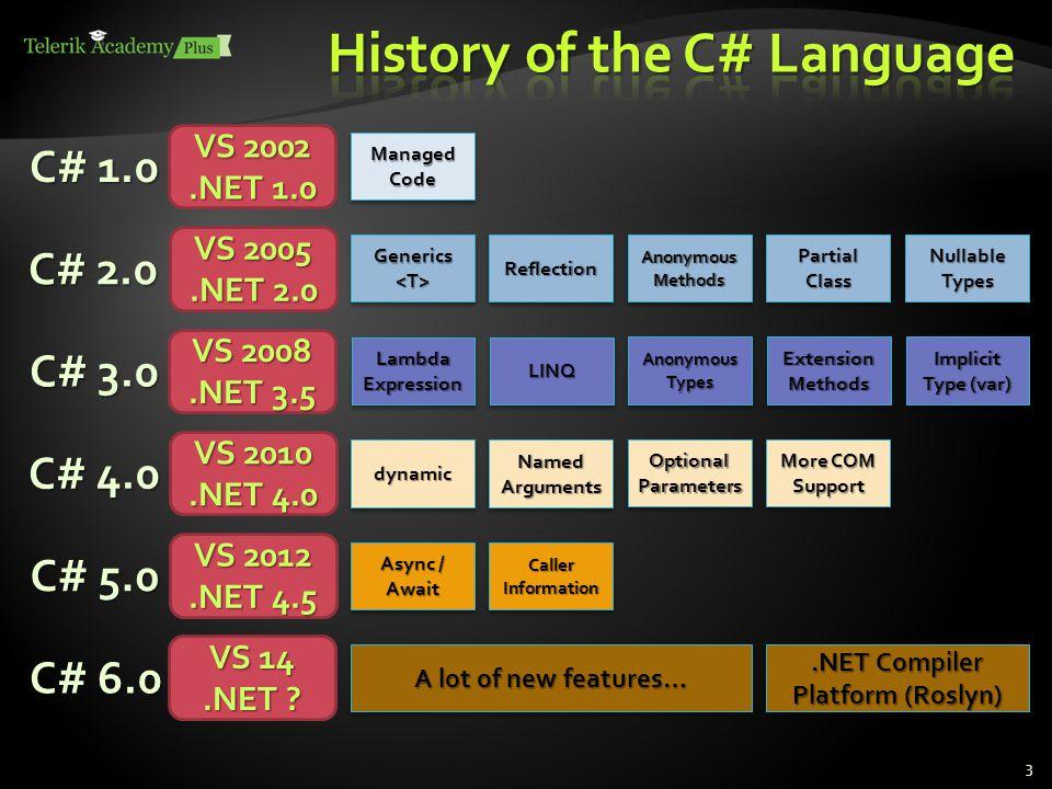 3 C# 1.0 VS 2002.NET 1.0 Managed Code C# 2.0 VS 2005.NET 2.0 Generics Generics ReflectionReflection Anonymous Methods Partial Class Nullable Types C# 3.0 VS 2008.NET 3.5 Lambda Expression LINQLINQ Anonymous Types Extension Methods Implicit Type (var) C# 4.0 VS 2010.NET 4.0 dynamicdynamic Named Arguments Optional Parameters More COM Support C# 5.0 VS 2012.NET 4.5 Async / Await Caller Information C# 6.0 VS 14.NET .
