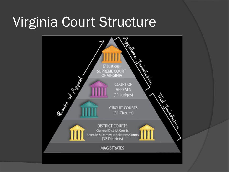 Virginia Court Structure