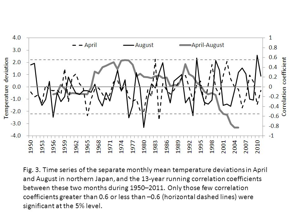 Fig. 3. Time series of the separate monthly mean temperature deviations in April and August in northern Japan, and the 13-year running correlation coe