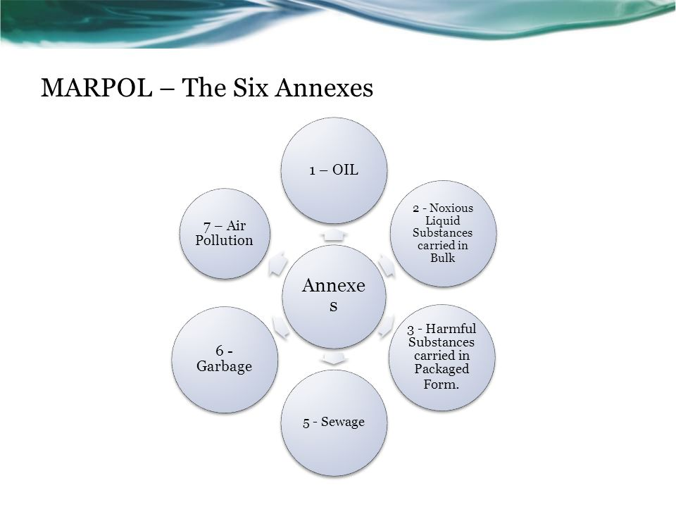 MARPOL – The Six Annexes Annexe s 1 – OIL 2 - Noxious Liquid Substances carried in Bulk 3 - Harmful Substances carried in Packaged Form. 5 - Sewage 6