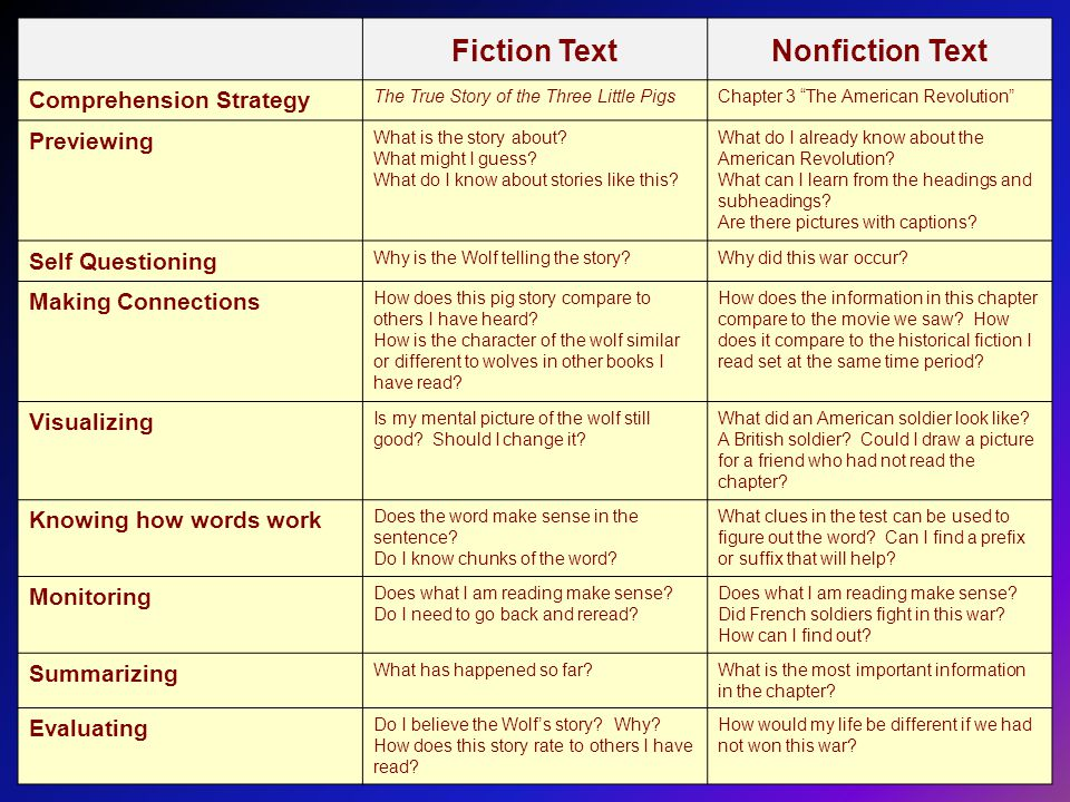 Fiction TextNonfiction Text Comprehension Strategy The True Story of the Three Little PigsChapter 3 The American Revolution Previewing What is the story about.