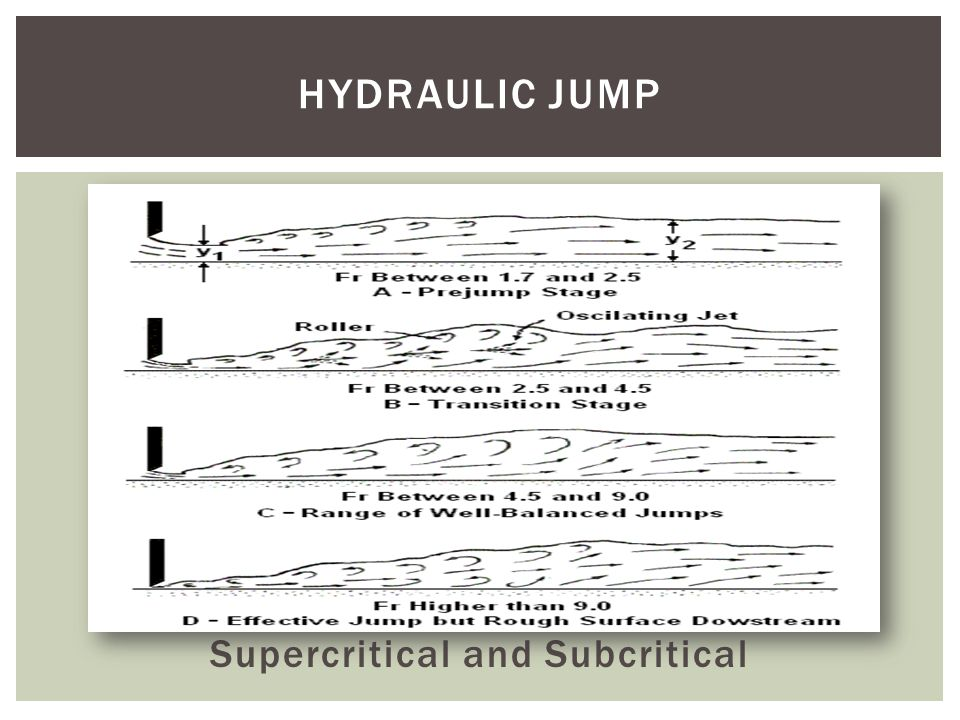Supercritical and Subcritical HYDRAULIC JUMP