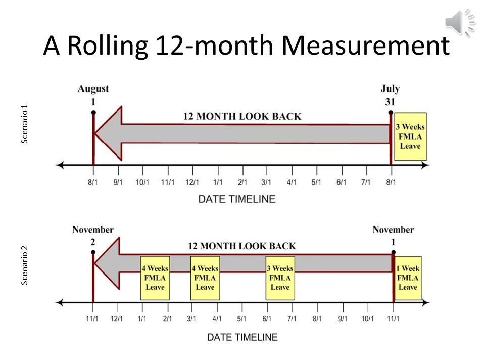 Methods for Tracking FMLA The calendar year Any fixed 12 month period The 12-month period measured forward A rolling 12-month period measured backward We use this method