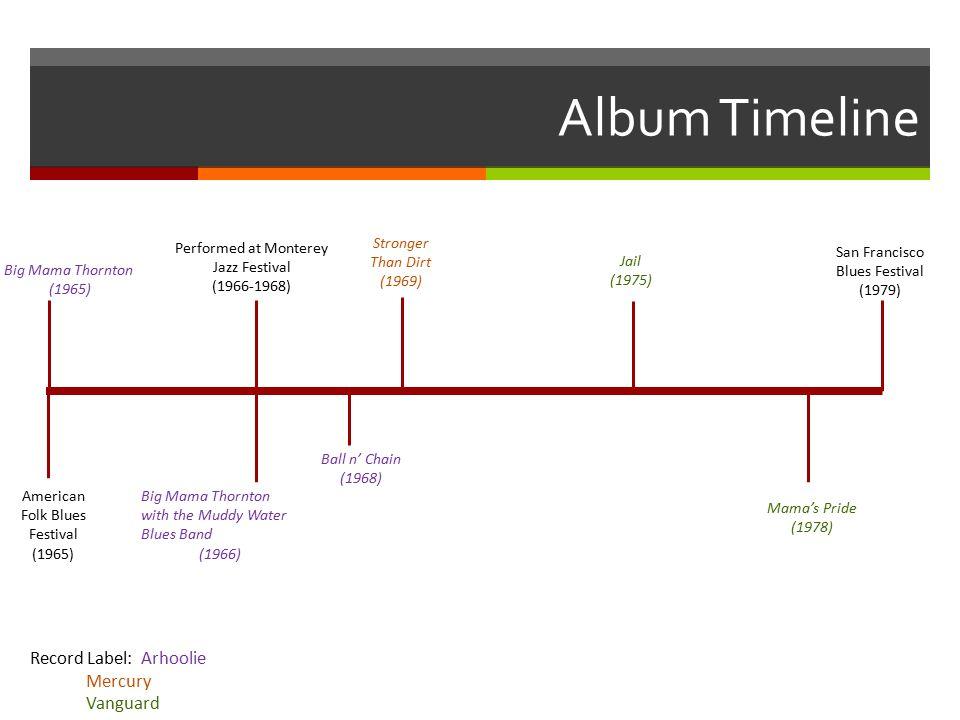 Album Timeline Big Mama Thornton (1965) Big Mama Thornton with the Muddy Water Blues Band (1966) Performed at Monterey Jazz Festival (1966-1968) Record Label: Arhoolie Mercury Vanguard Ball n' Chain (1968) Jail (1975) Mama's Pride (1978) San Francisco Blues Festival (1979) Stronger Than Dirt (1969) American Folk Blues Festival (1965)
