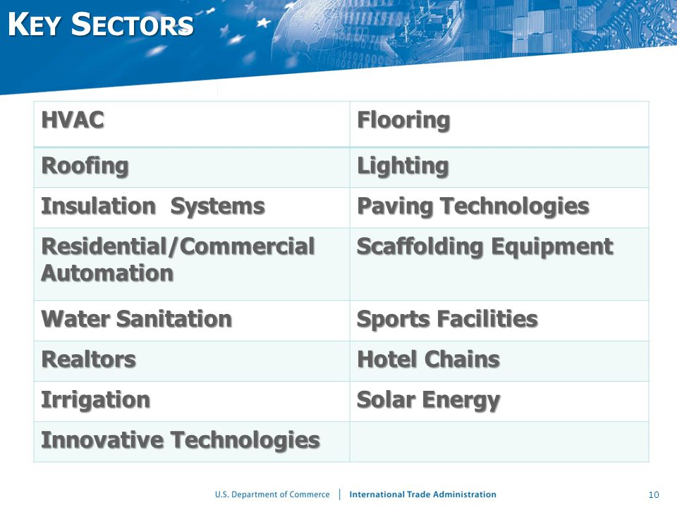 K EY S ECTORS HVACFlooring RoofingLighting Insulation Systems Paving Technologies Residential/Commercial Automation Scaffolding Equipment Water Sanitation Sports Facilities Realtors Hotel Chains Irrigation Solar Energy Innovative Technologies 10
