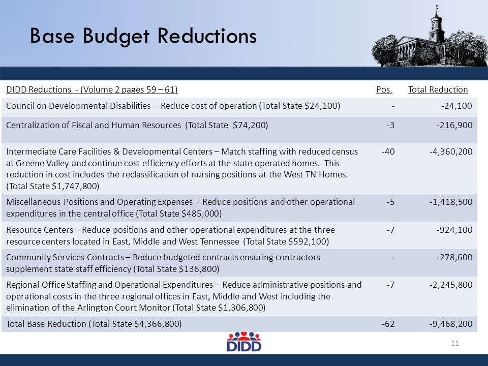 Base Budget Reductions DIDD Reductions - (Volume 2 pages 59 – 61)Pos.Total Reduction Council on Developmental Disabilities – Reduce cost of operation
