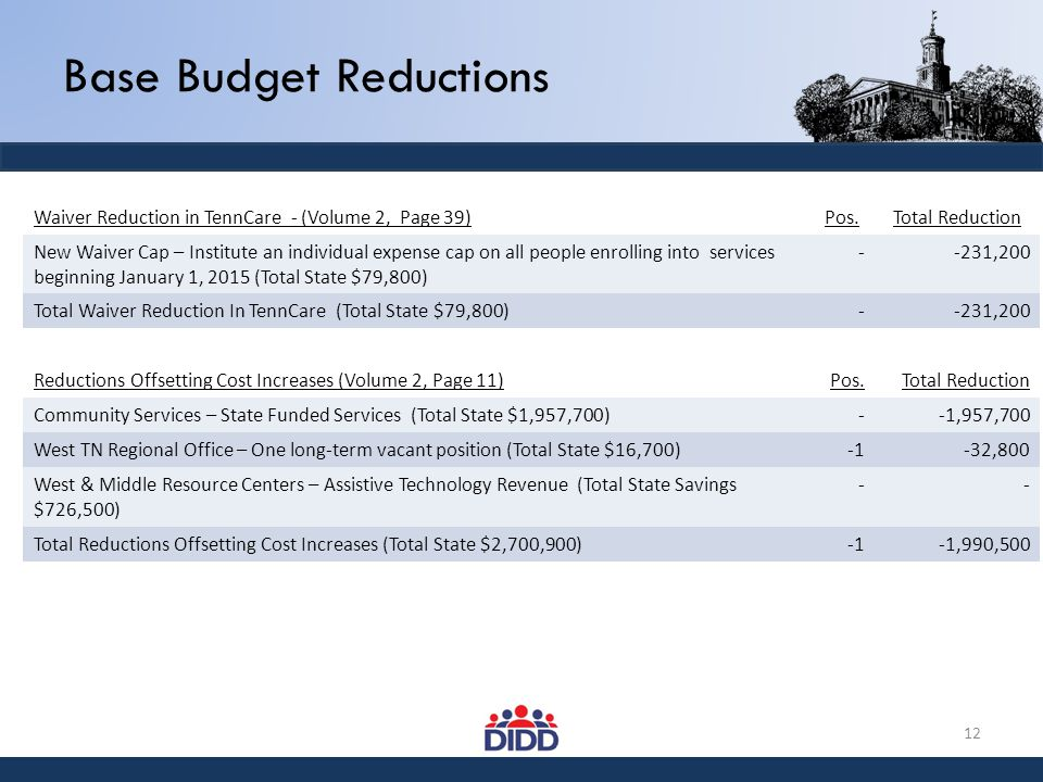 Base Budget Reductions Waiver Reduction in TennCare - (Volume 2, Page 39)Pos.Total Reduction New Waiver Cap – Institute an individual expense cap on a