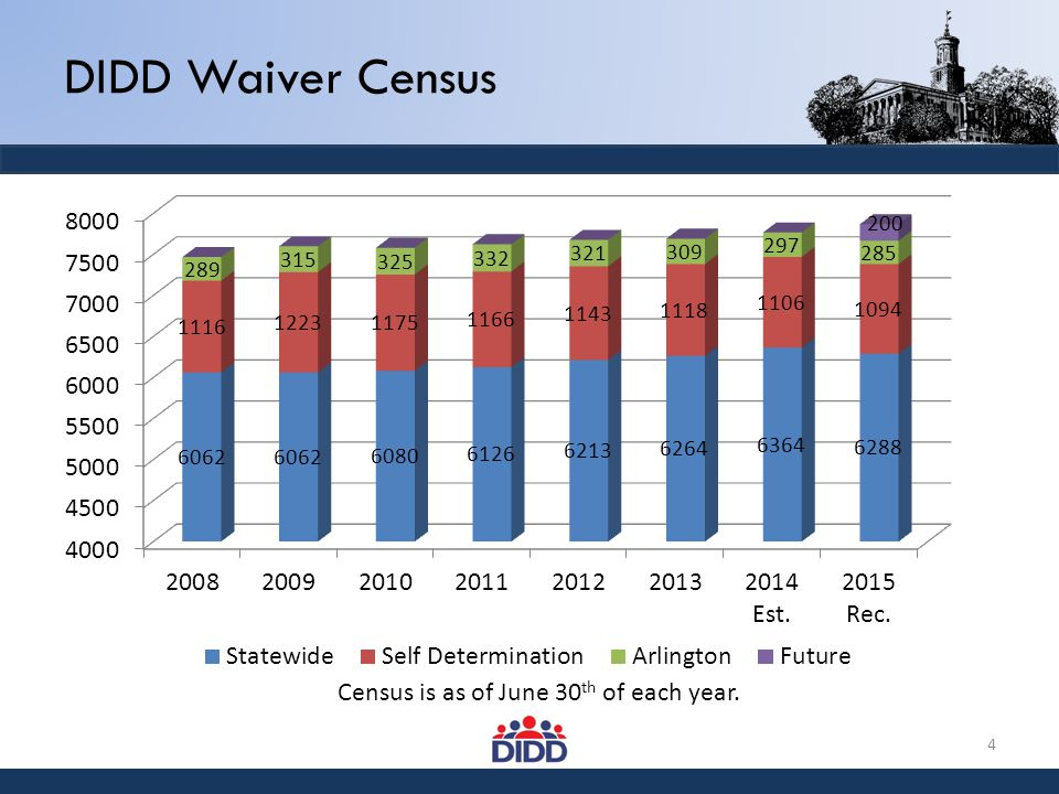 DIDD Waiver Census 4 Census is as of June 30 th of each year.