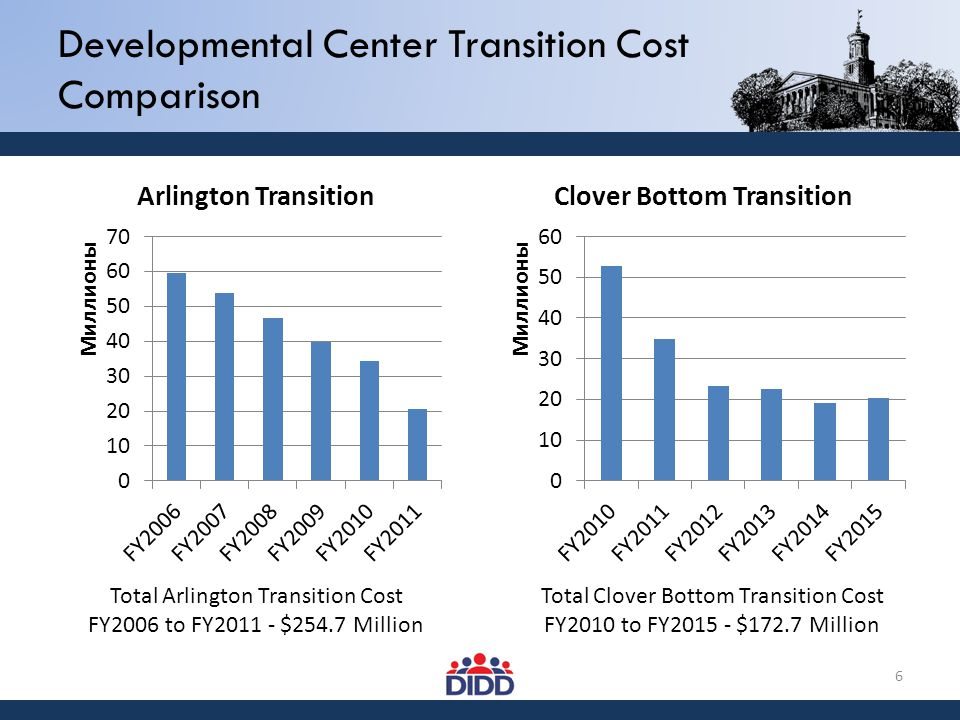 6 Developmental Center Transition Cost Comparison Total Arlington Transition Cost FY2006 to FY2011 - $254.7 Million Total Clover Bottom Transition Cos