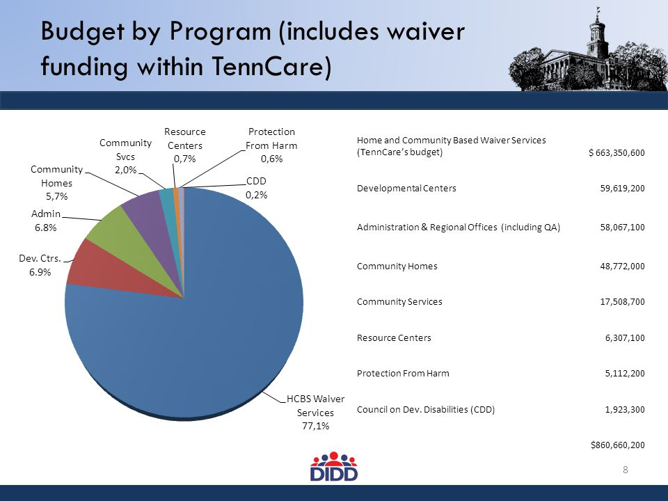 Budget by Program (includes waiver funding within TennCare) 8 Home and Community Based Waiver Services (TennCare's budget) $ 663,350,600 Developmental