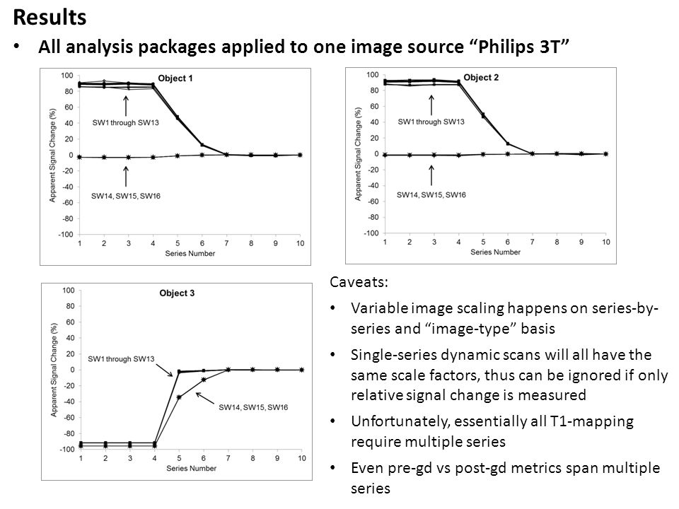 "Results All analysis packages applied to one image source ""Philips 3T"" Caveats: Variable image scaling happens on series-by- series and ""image-type"" b"
