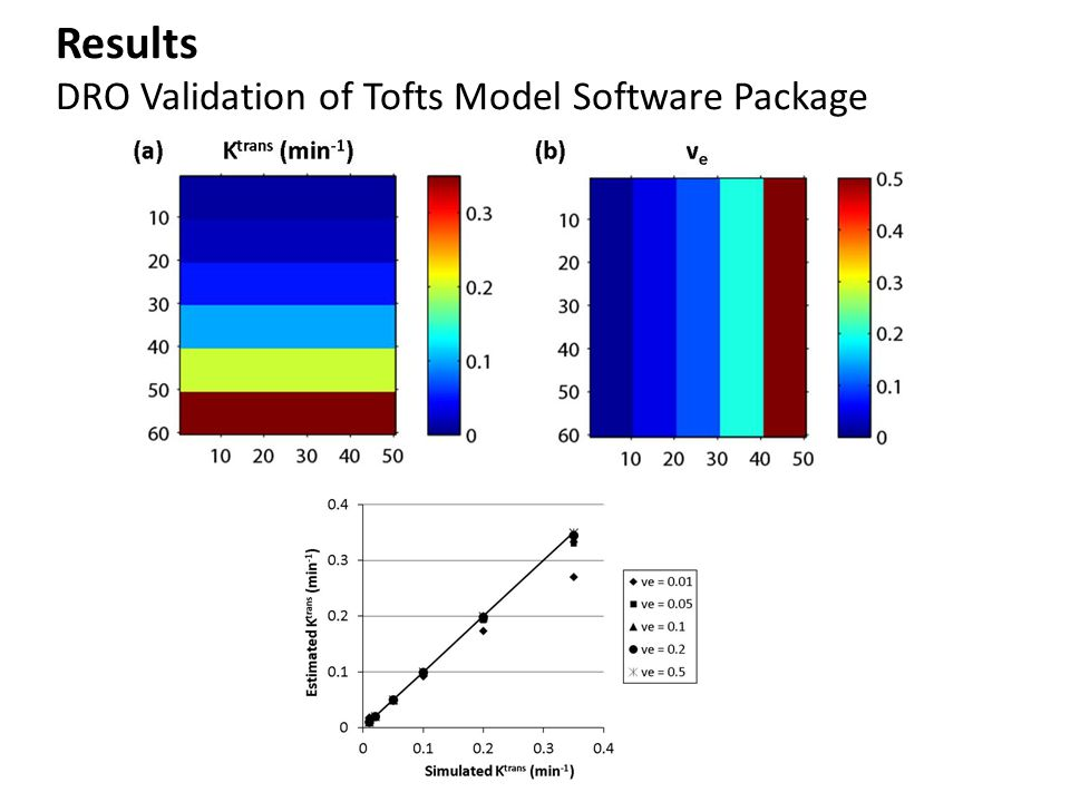 Results DRO Validation of Tofts Model Software Package