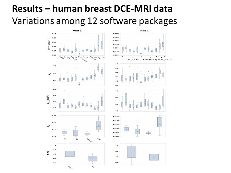 Results – human breast DCE-MRI data Variations among 12 software packages
