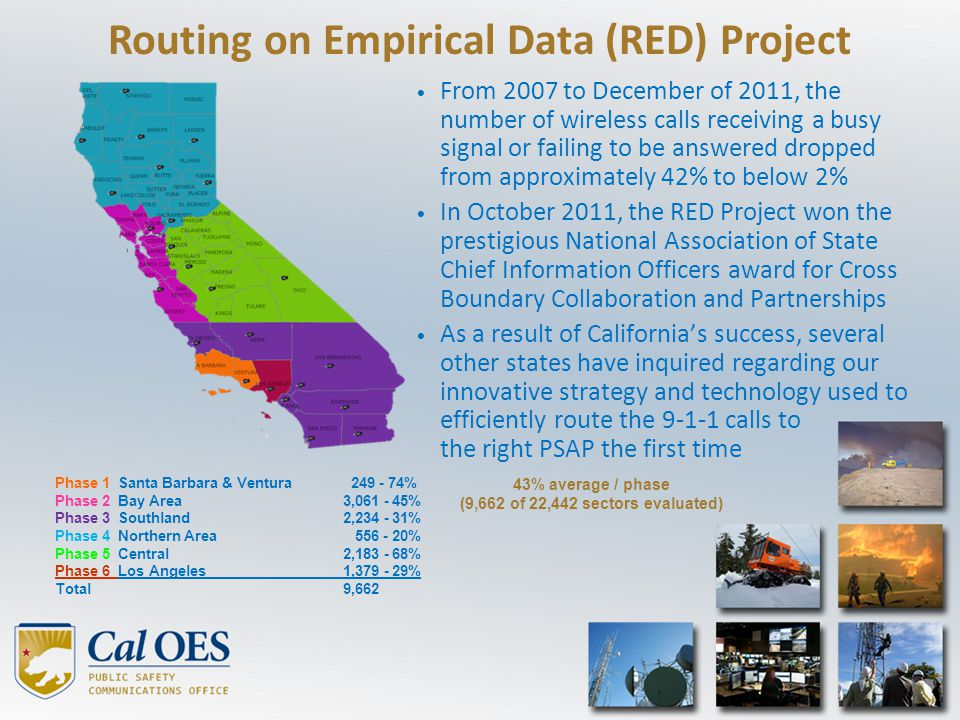 9-1-1 Emergency Communications Branch The CA 9-1-1 Branch has the authority to plan and implement the 9-1-1 network that delivers the calls to over 450 PSAPs Statewide