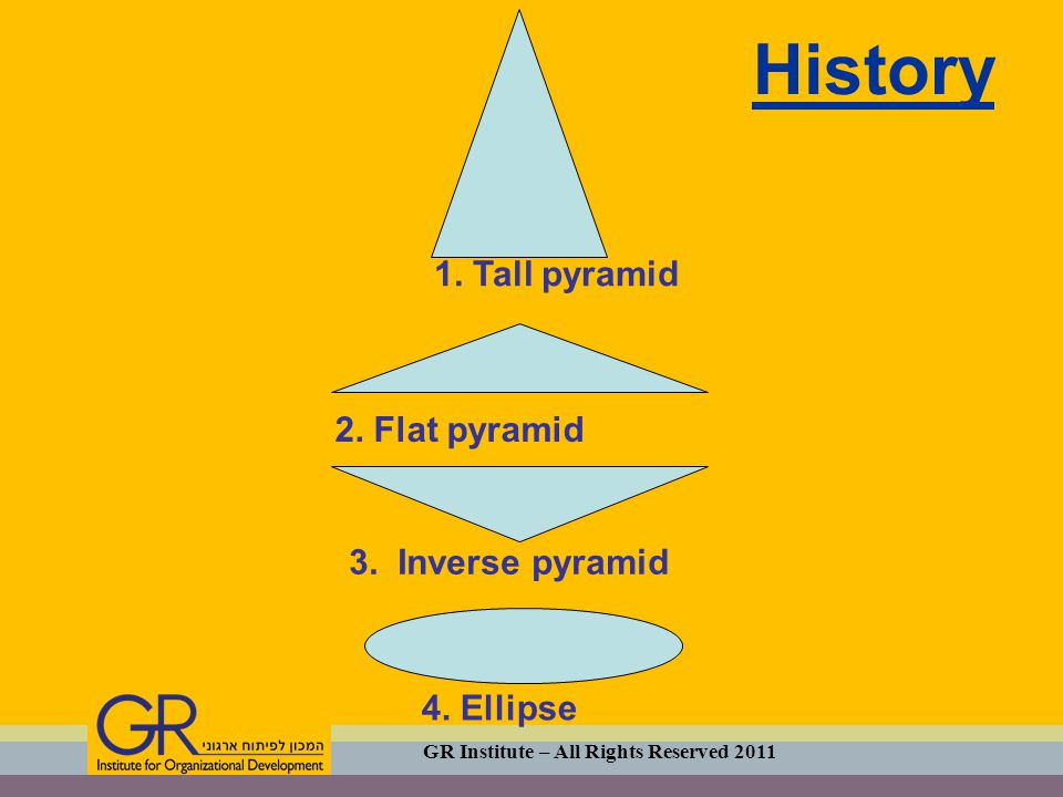 History 1. Tall pyramid 2. Flat pyramid 3. Inverse pyramid 4. Ellipse GR Institute – All Rights Reserved 2011