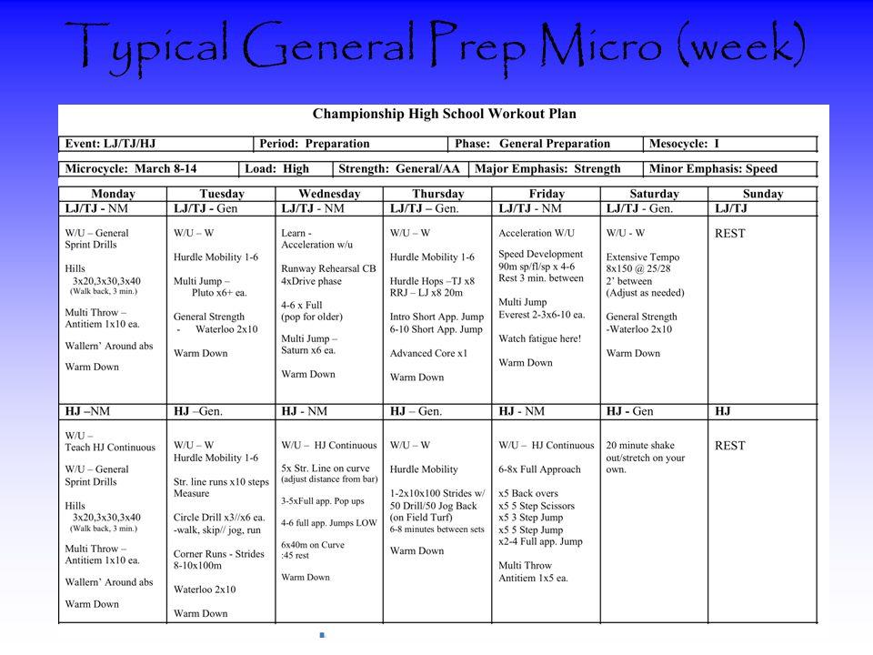 Typical General Prep Micro (week)
