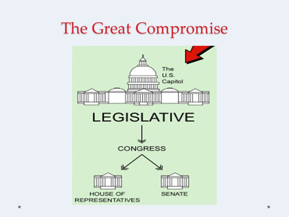 The Three-Fifths Compromise Who comprises the population count of each state.