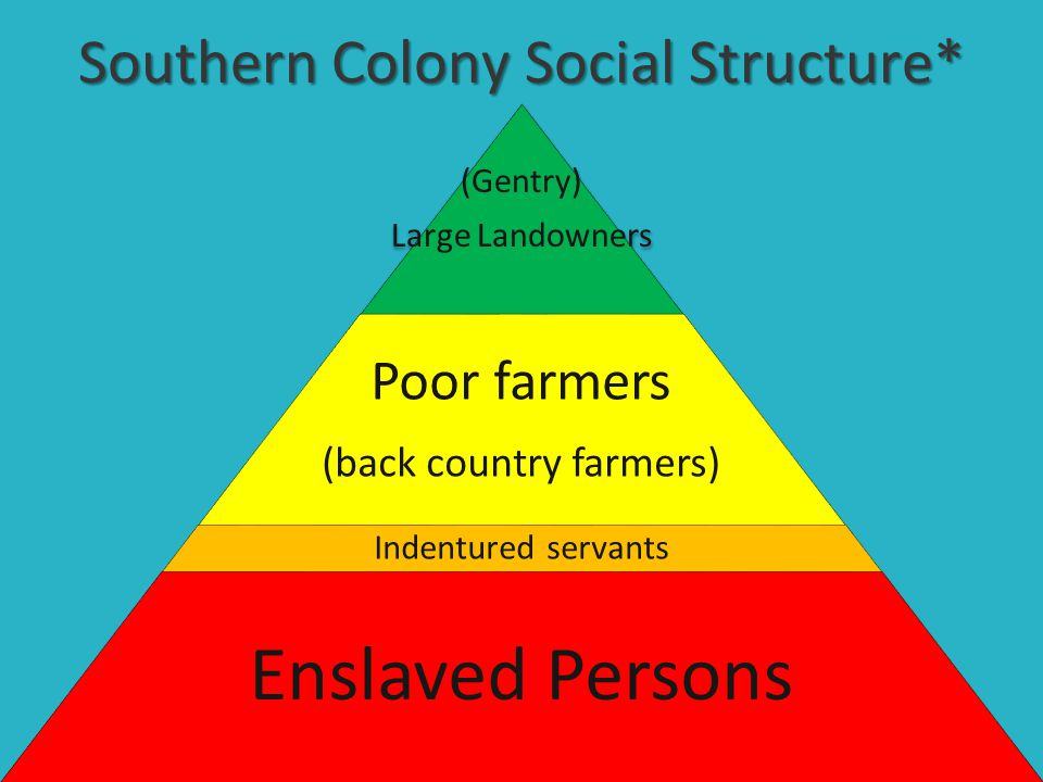 Southern Colony Social Structure* (Gentry) Large Landowners Poor farmers (back country farmers) Indentured servants Enslaved Persons