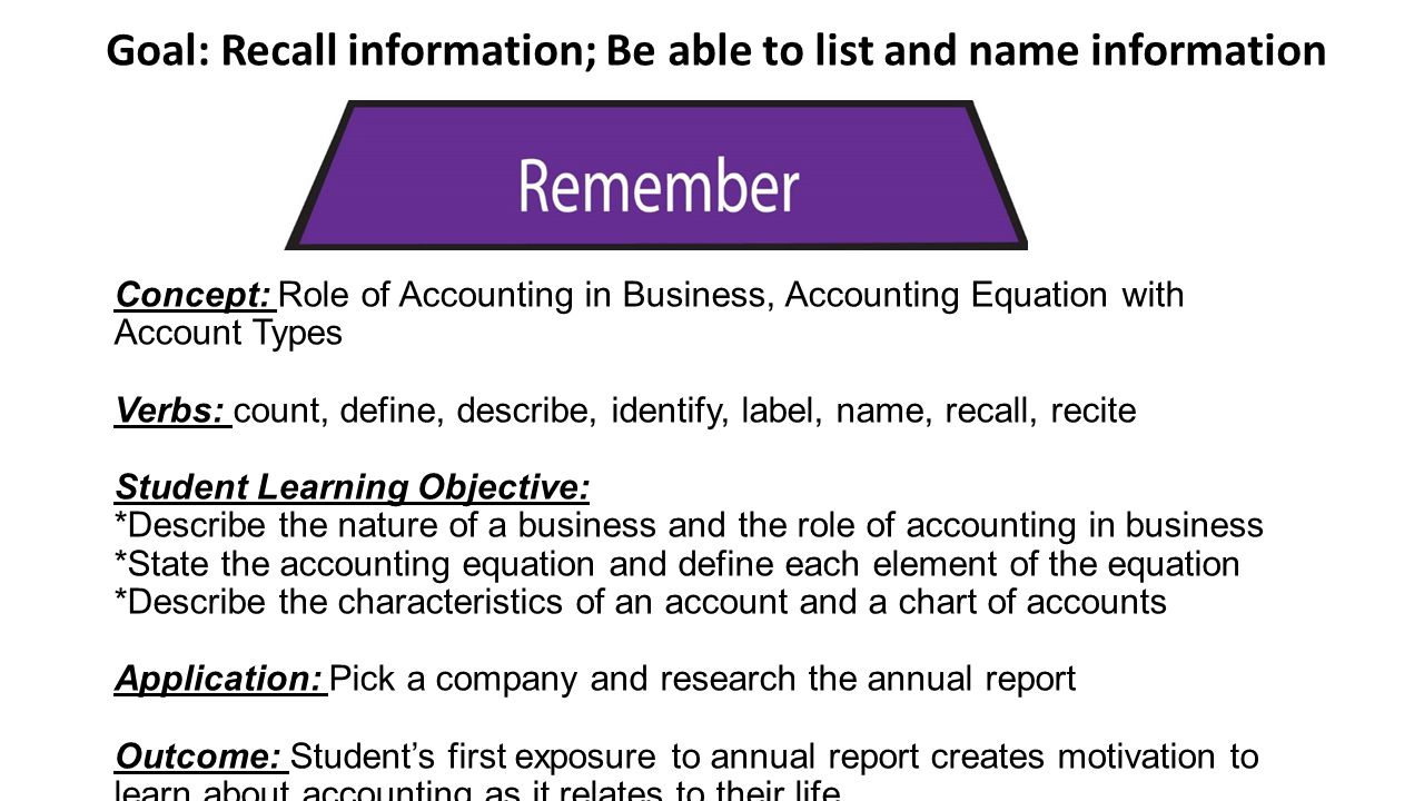 Concept: Understand and explain the steps in the accounting cycle Verbs: Conclude, Demonstrate, Discuss, Explain, Restate, Summarize Student Learning Objective: *Articulate the nature of the adjusting process * Discuss examples of accounts needing adjustment Application: Read through the annual report and post in the DB examples of adjusting entries your company performs.