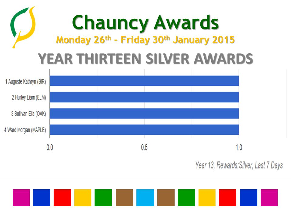 Chauncy Awards Monday 26 th - Friday 30 th January 2015 YEAR TWELVE SILVER AWARDS None this week