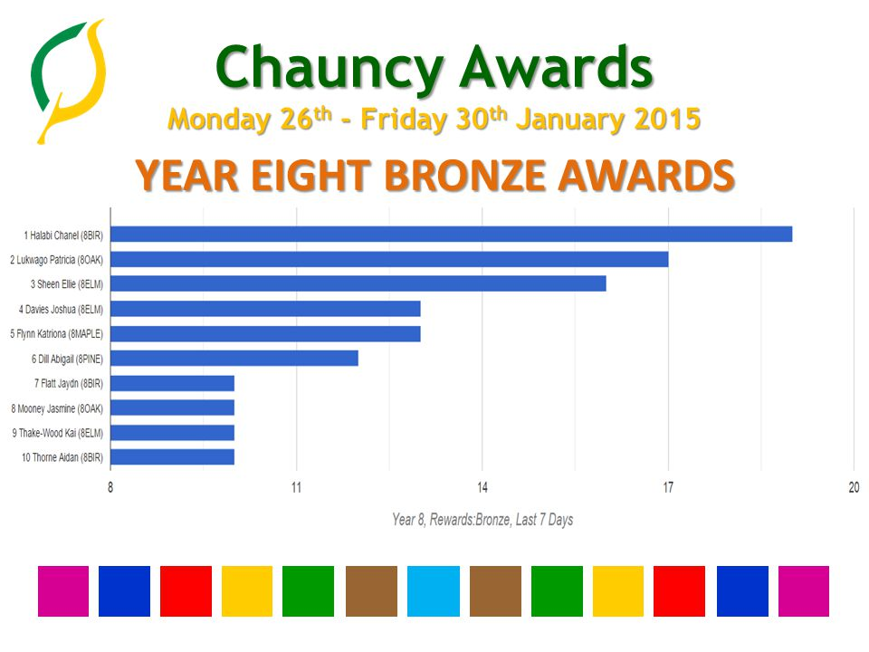 Chauncy Awards Monday 26 th - Friday 30 th January 2015 YEAR SEVEN BRONZE AWARDS
