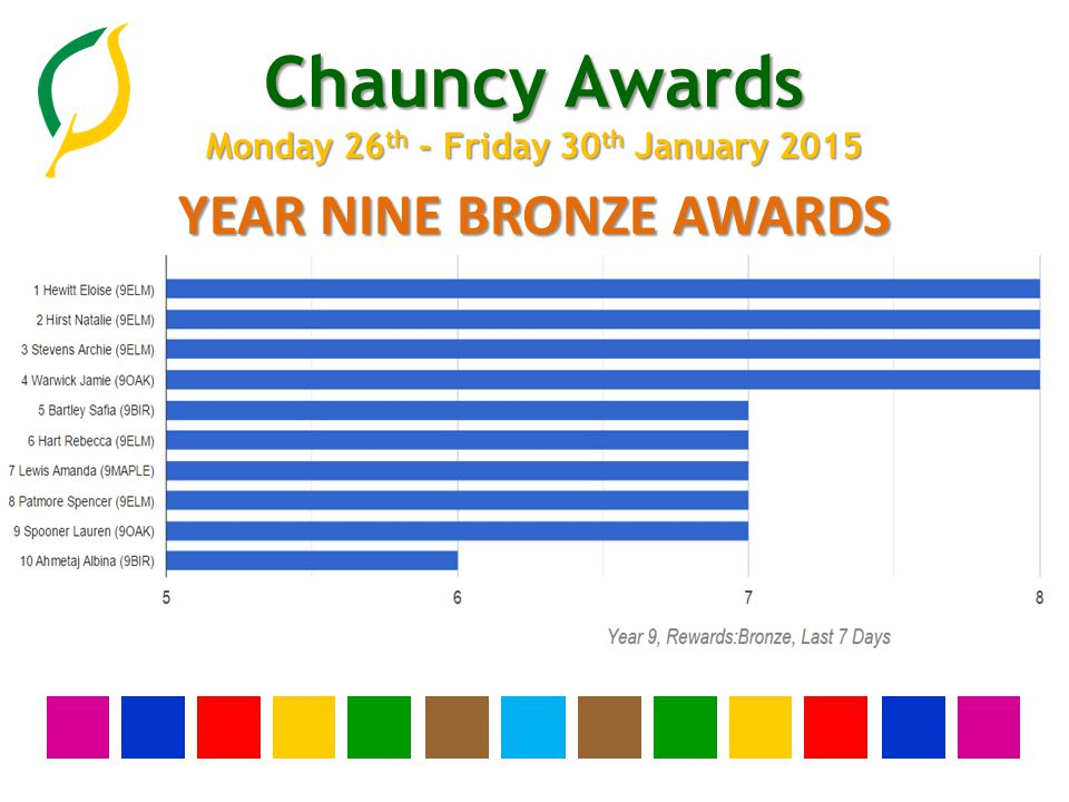 Chauncy Awards Monday 26 th - Friday 30 th January 2015 YEAR EIGHT BRONZE AWARDS
