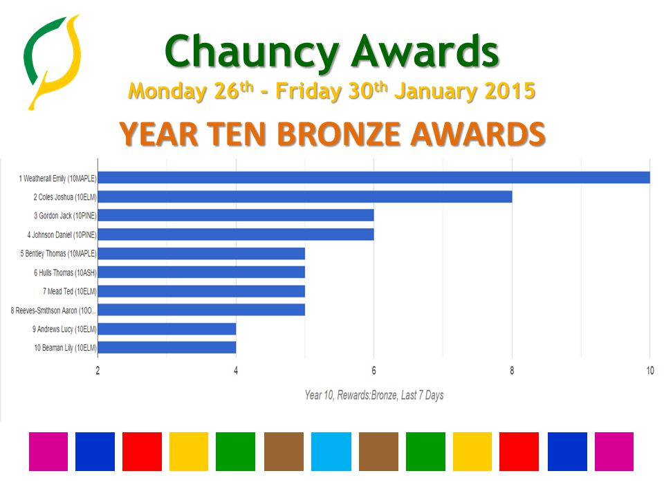 Chauncy Awards Monday 26 th - Friday 30 th January 2015 YEAR NINE BRONZE AWARDS