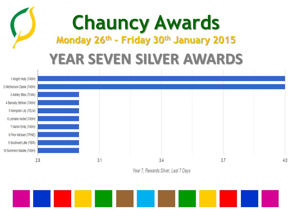 Chauncy Awards Monday 26 th - Friday 30 th January 2015 YEAR THIRTEEN BRONZE AWARDS None this week