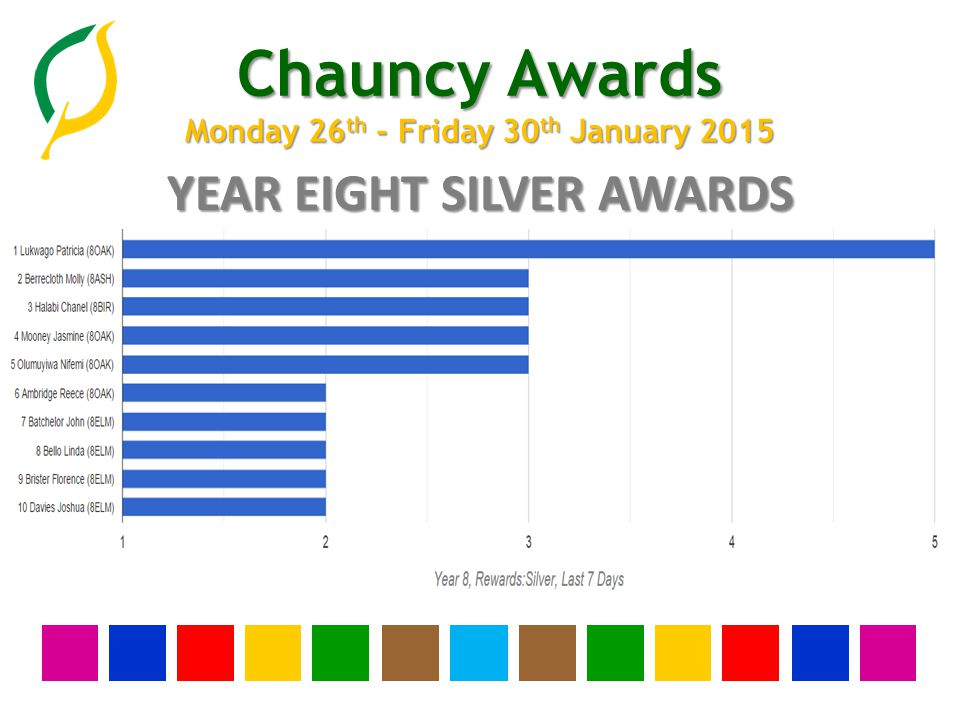 Chauncy Awards Monday 26 th - Friday 30 th January 2015 YEAR EIGHT SILVER AWARDS
