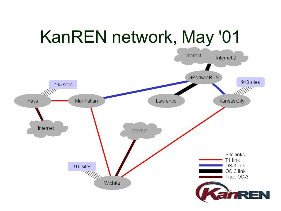 KanREN network, May 01 Manhattan Wichita Kansas City Internet 913 sites 316 sites 785 sites Site links T1 link DS-3 link OC-3 link Frac.