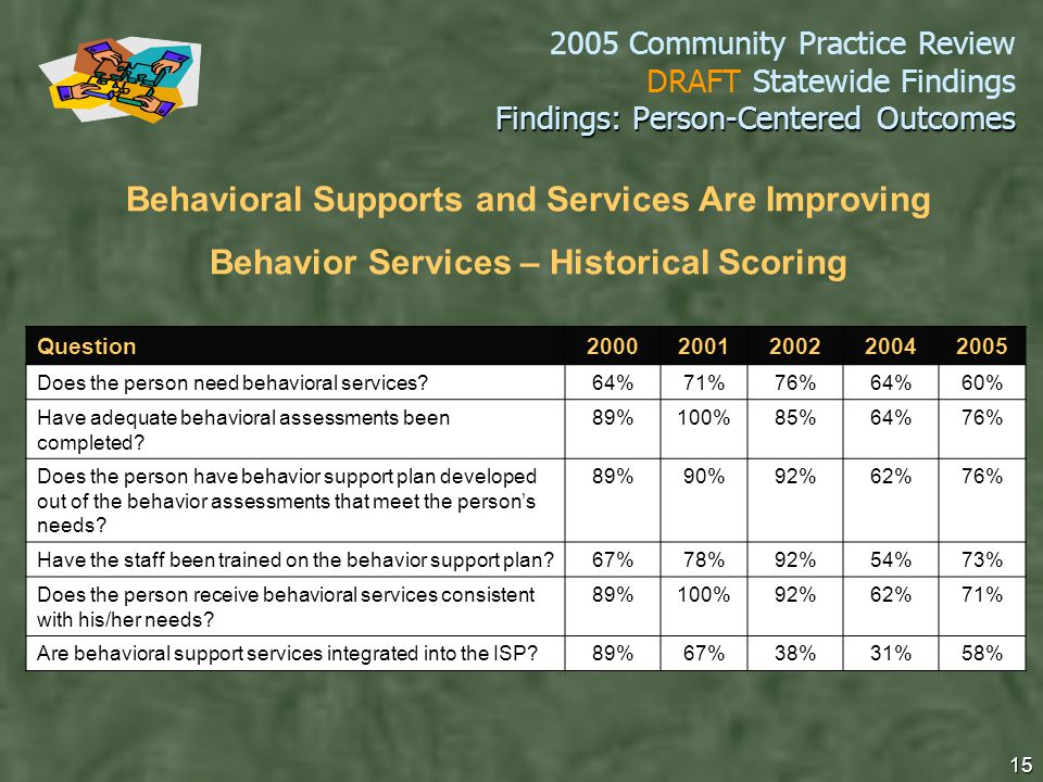 2005 Community Practice Review DRAFT Statewide Findings 15 Findings: Person-Centered Outcomes Question20002001200220042005 Does the person need behavioral services 64%71%76%64%60% Have adequate behavioral assessments been completed.
