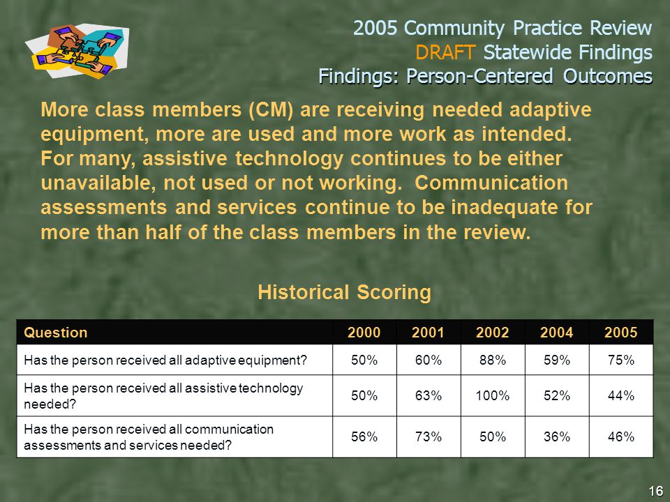2005 Community Practice Review DRAFT Statewide Findings 16 Findings: Person-Centered Outcomes Question20002001200220042005 Has the person received all adaptive equipment 50%60%88%59%75% Has the person received all assistive technology needed.