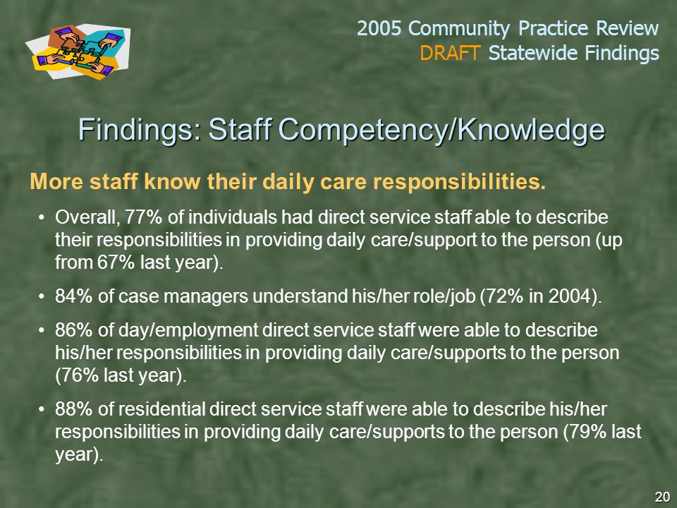 2005 Community Practice Review DRAFT Statewide Findings 20 More staff know their daily care responsibilities.