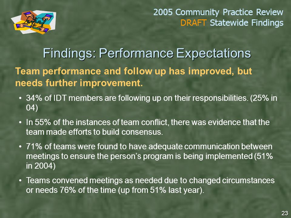 2005 Community Practice Review DRAFT Statewide Findings 23 Team performance and follow up has improved, but needs further improvement.